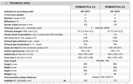 Отопительно-варочная La Nordica Romantica 3.5