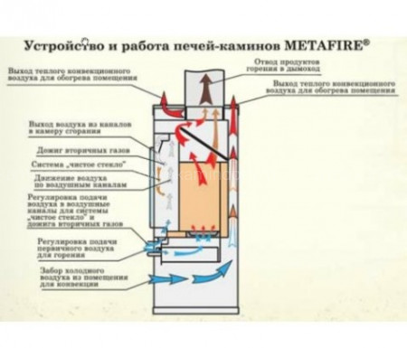 Печь-камин МЕТА MetaFire Амур
