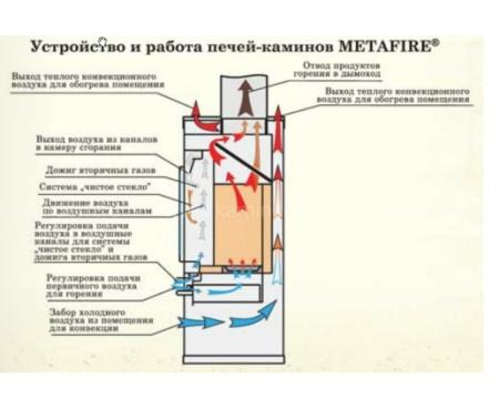 Печь-камин МЕТА MetaFire Енисей с плитой