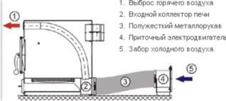 Отопительная печь Термофор Нормаль 2 Турбо Антрацит