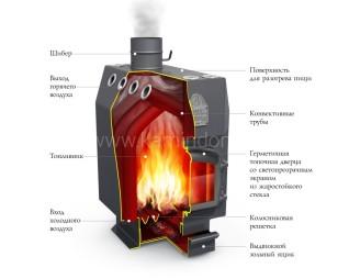 Отопительная печь Термофор Инженер