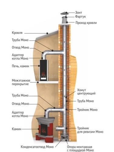Тройник ТиС Термо 87° ТРТ-Р + 2 хомута, AISI 304