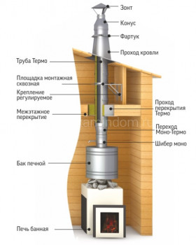 Хомут трубный на болте ТиС d=260 AISI 430