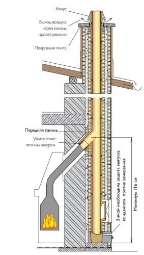 Одноходовой комплект керамического дымохода Schiedel UNI (⌀140 мм / 5 м) с вентиляционным каналом