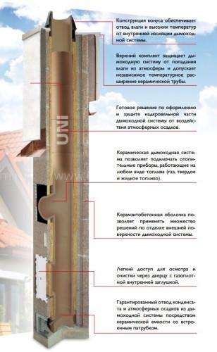 Одноходовой комплект керамического дымохода Schiedel UNI (⌀140 мм / 9 м) с вентиляционным каналом