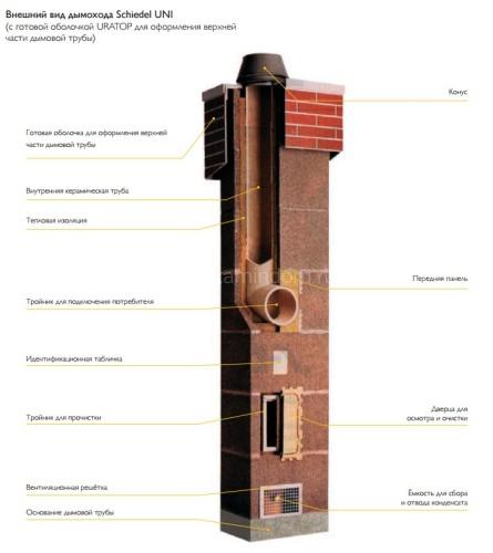 Одноходовой комплект керамического дымохода Schiedel UNI (⌀160 мм / 6 м) с вентиляционным каналом
