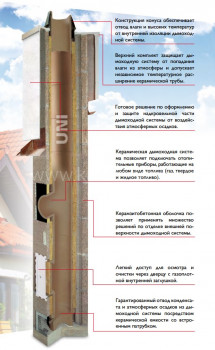 Одноходовой комплект керамического дымохода Schiedel UNI (⌀250 мм / 14 м) с вентиляционным каналом