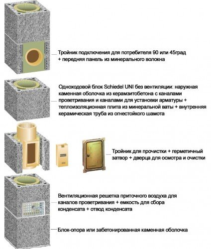 Двухходовой комплект керамического дымохода Schiedel UNI (⌀140 и 180 мм / 7 м) без вентиляционного канала
