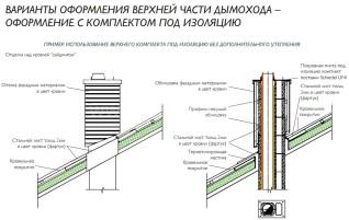 Двухходовой комплект керамического дымохода Schiedel UNI (⌀140 и 140 мм / 11 м) с вентиляционным каналом