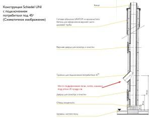 Двухходовой комплект керамического дымохода Schiedel UNI (⌀140 и 160 мм / 7 м) с вентиляционным каналом