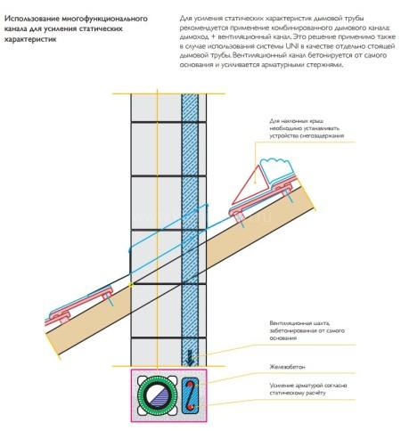 Двухходовой комплект керамического дымохода Schiedel UNI (⌀140 и 160 мм / 0,33 м) с вентиляционным каналом