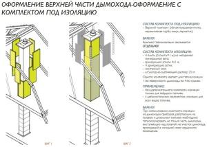 Двухходовой комплект керамического дымохода Schiedel UNI (⌀140 и 180 мм / 12 м) с вентиляционным каналом