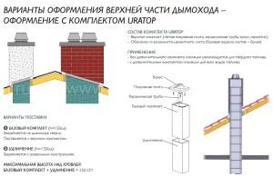 Двухходовой комплект керамического дымохода Schiedel UNI (⌀140 и 200 мм / 8 м) с вентиляционным каналом