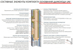 Двухходовой комплект керамического дымохода Schiedel UNI (⌀160 и 180 мм / 12 м) с вентиляционным каналом