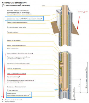 Двухходовой комплект керамического дымохода Schiedel UNI (⌀180 и 200 мм / 8 м) с вентиляционным каналом