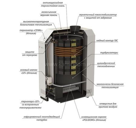 Напольный газовый котел Лемакс Премиум 12,5N
