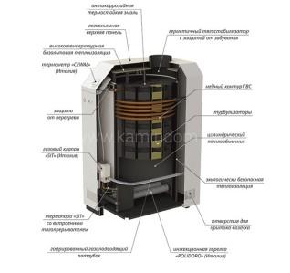 Напольный газовый котел Лемакс Премиум 16N