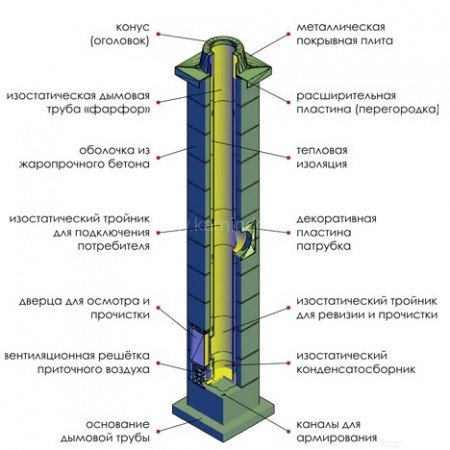 Комплект дымохода ECOOSMOSE