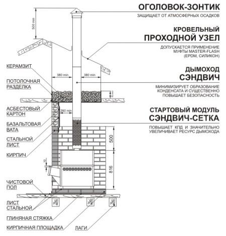 Сэндвич-сетка Теплодар D115/200-1000