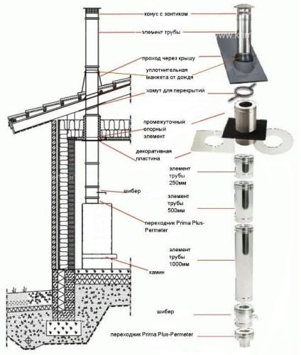 Переходник Топка - (1000 мм) Schiedel Permeter 25 (⌀ 150/200 мм)