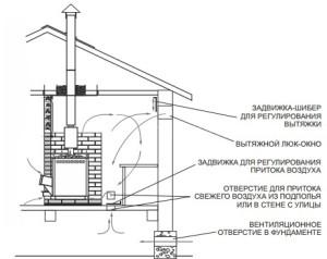 Газо-дровяная печь для бани Теплодар Сахара 16 ЛРК с АГГ 20П