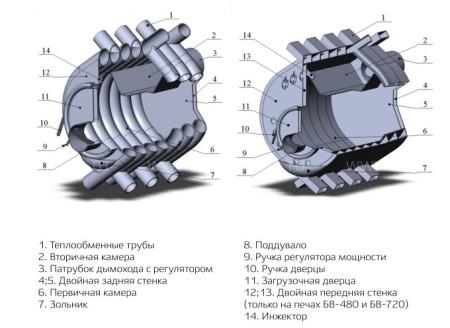 Воздухогрейная печь NMK БВ-100 Сибирь