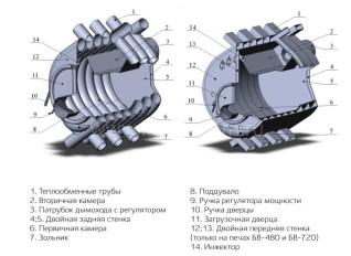 Воздухогрейная печь NMK БВ-720 Сибирь