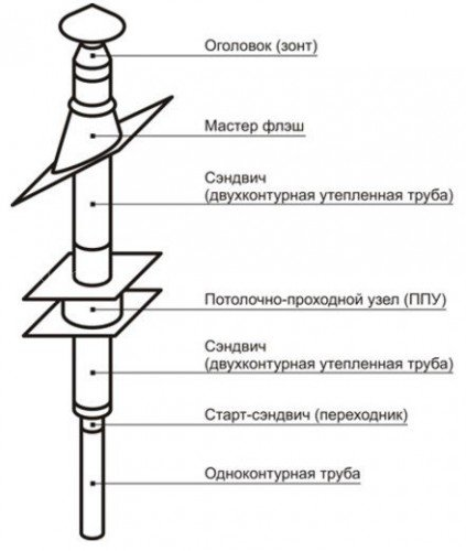 Насадной комплект дымохода Везувий Стандарт - Ø115, 3 м