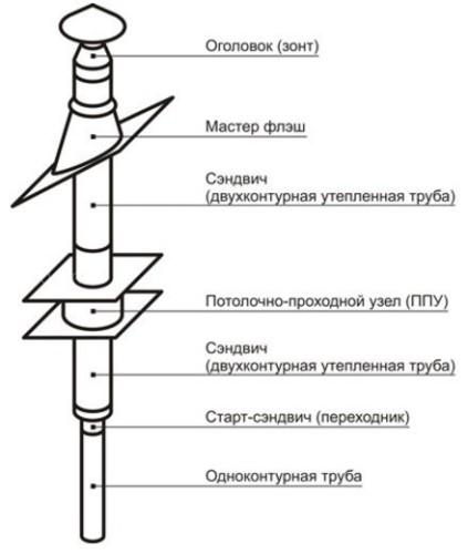 Насадной комплект дымохода Везувий Стандарт - Ø130, 3 м