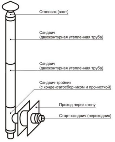 Настенный комплект дымохода Везувий Стандарт - Ø130, 3 м
