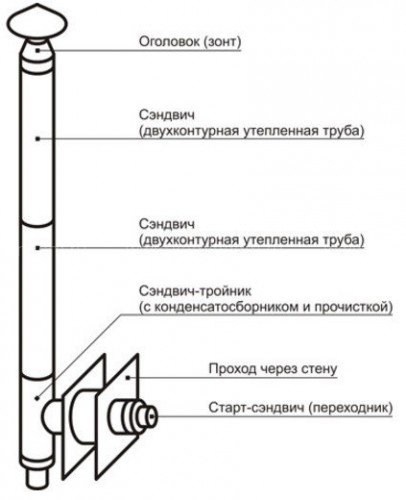 Настенный комплект дымохода Везувий Стандарт - Ø250, 3 м