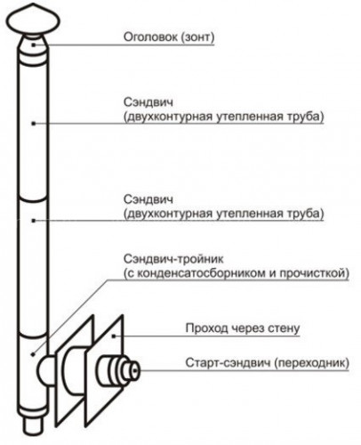 Настенный комплект дымохода Везувий Бюджет - Ø130, 4 м