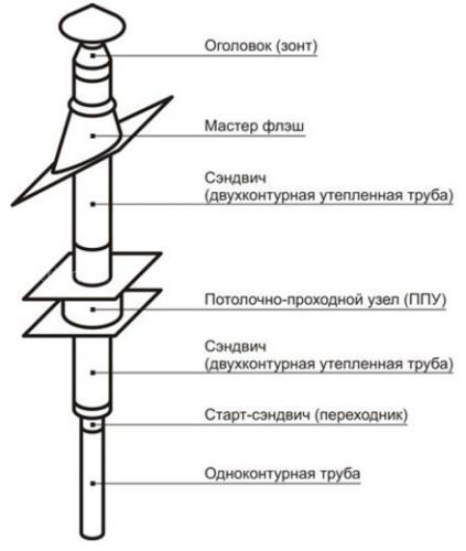 Насадной комплект дымохода Везувий BLACK Стандарт - Ø150, 3 м