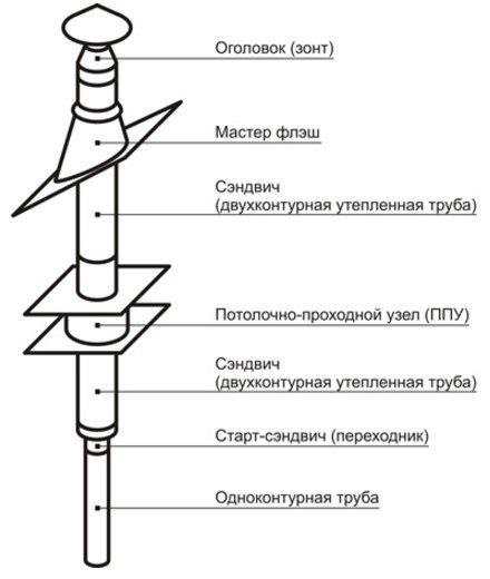 Насадной монтаж дымохода Везувий