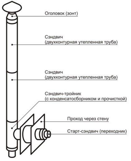 Настенный монтаж дымохода Везувий